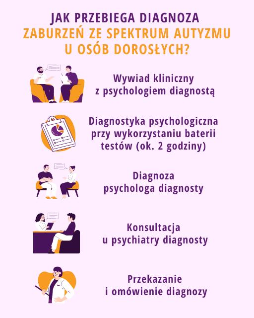 Diagnoza autyzmu u dorosłych