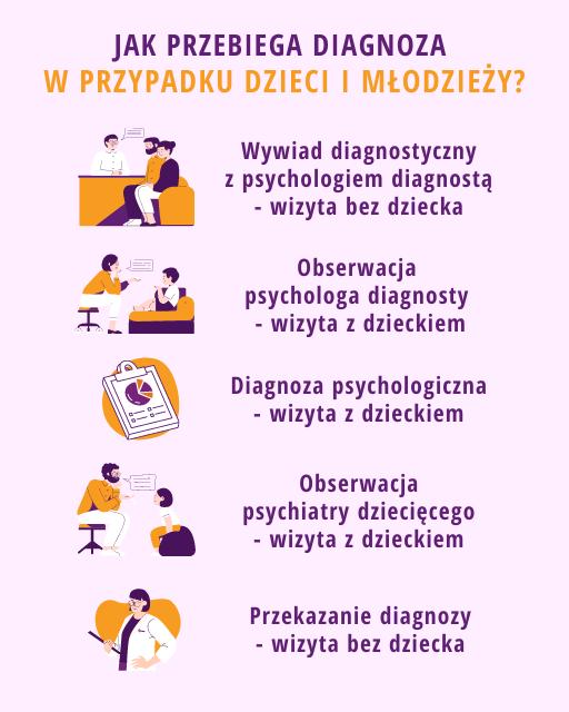 Diagnoza dzieci i młodzieży